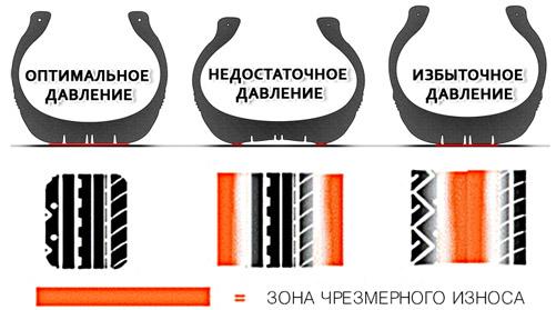 Износ шины при неправильном давлении в шинах